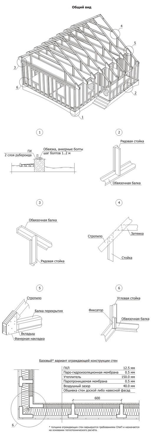 Основные узлы каркасного дома