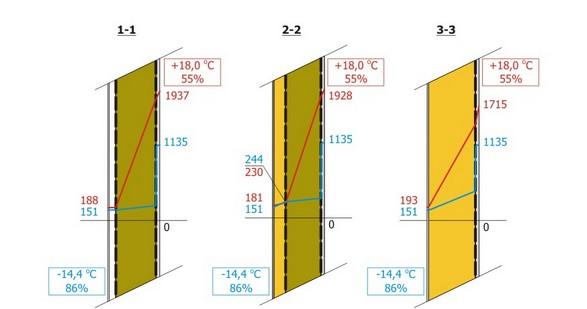 Расчёт конструкции стены на паропроницаемость