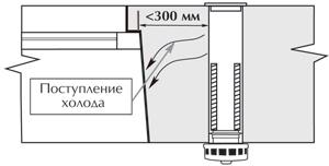 Проектирование вентиляционной системы СТАТВЕНТ
