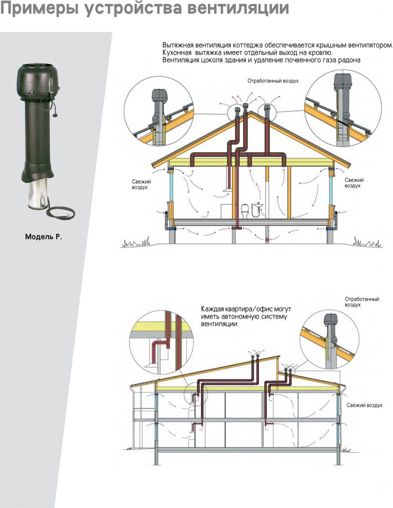 Примеры устройства вентиляции