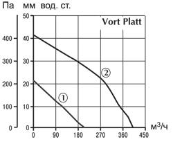 Многозанальные вентиляторы. Vort Platt