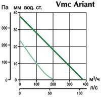 Многозанальные вентиляторы. Vmc Ariant