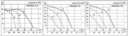 Многозональные вентиляторы. Minifan