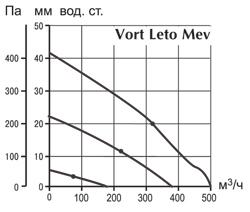 Многозанальные вентиляторы  Vort Leto Mev